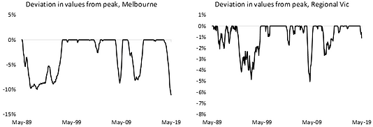 Deviation in values from peak, VIC.png