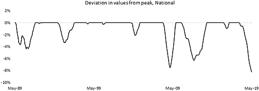 Deviation in values from peak, National.