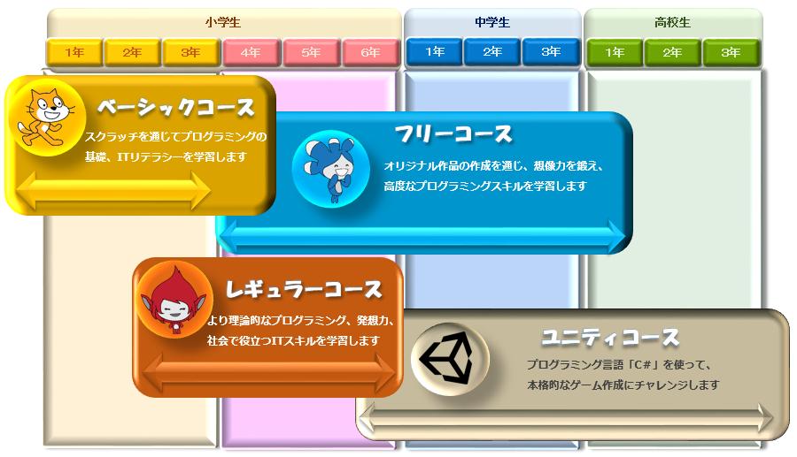 上田市、東御市のプログラミング教室、パソコン教室 ファイブボックスのプログラミングカリキュラム