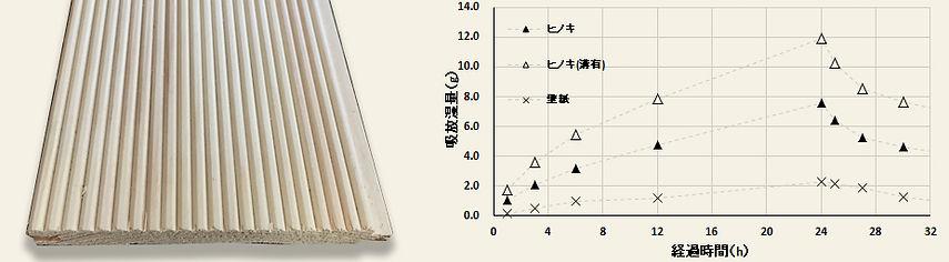 壁紙とヒノキの吸放湿量の比較