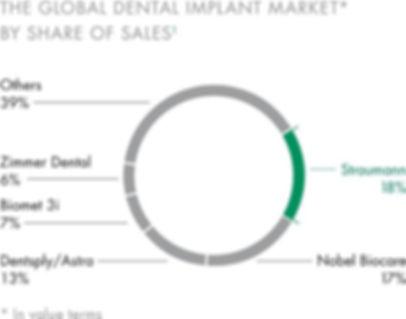 從人工植牙英文的翻譯,我們可以看到人工植牙市場分析.人工植牙價格,人工植牙價錢是人工植牙缺點。在所謂的人工植牙101 當中,我們會提到人工植牙費用保險,舒眠牙醫.