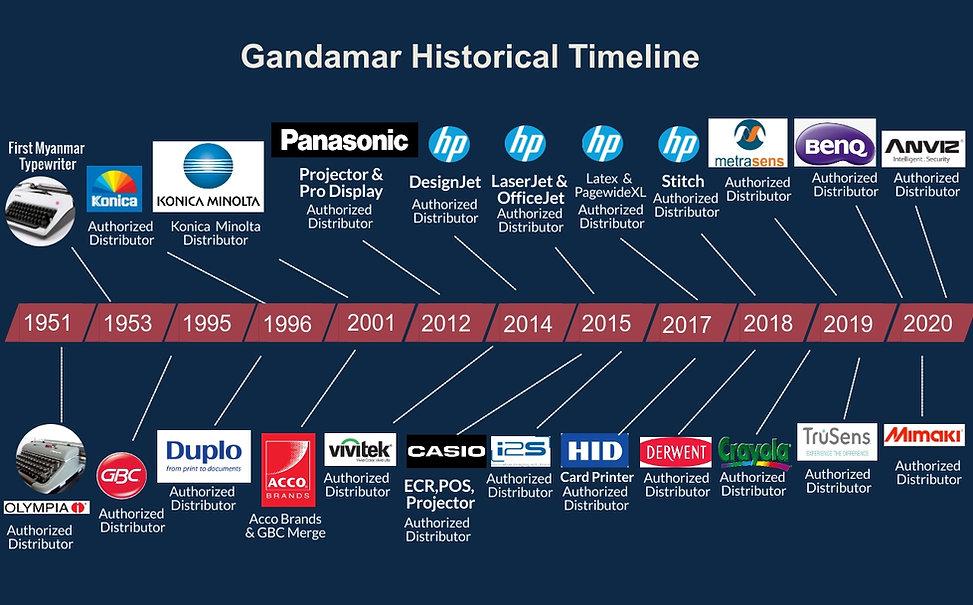 Gandamar-Timeline- (1).jpg