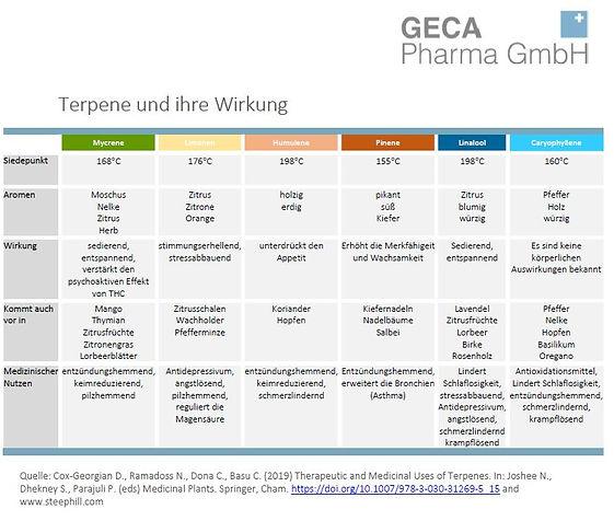Terpene und ihre Wirkung preview.JPG
