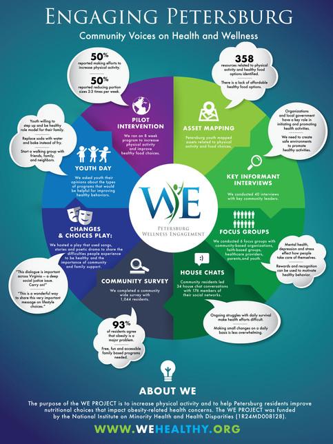 Wellness Engagement Poster