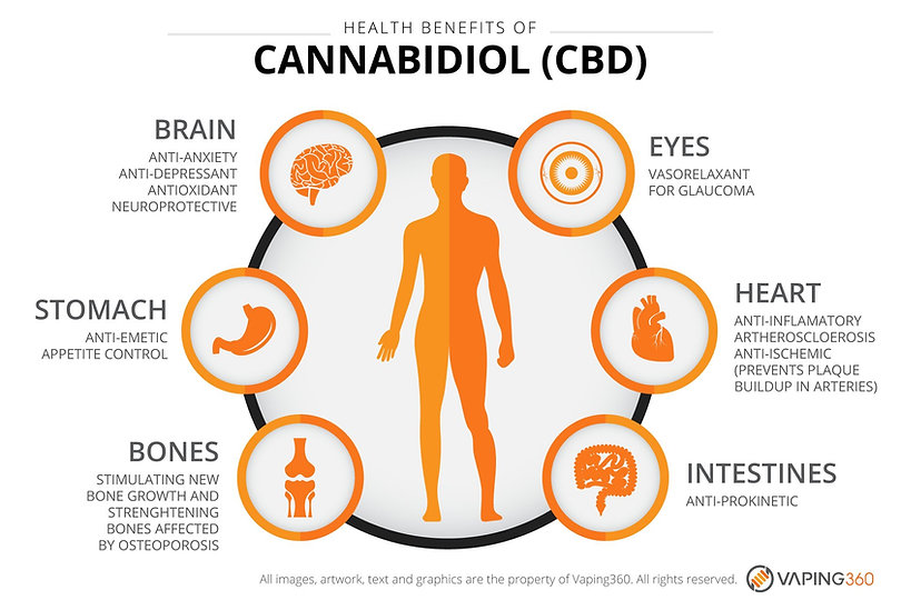 benefits of using CBD