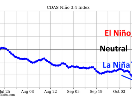 La Niña is strengthening but, where is the rain? La Niña se fortalece pero, ¿dónde está la lluvia?