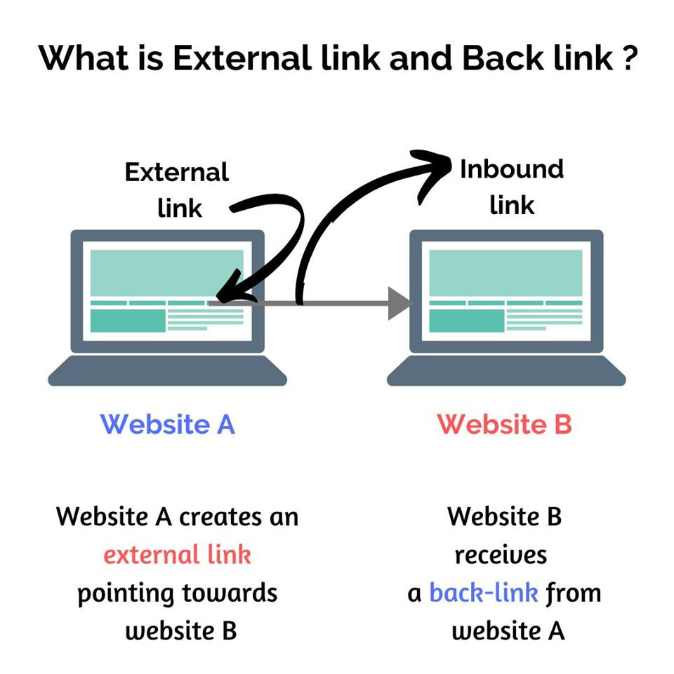 Off-page SEO: Explaining what is External link and Back-link with two website's example