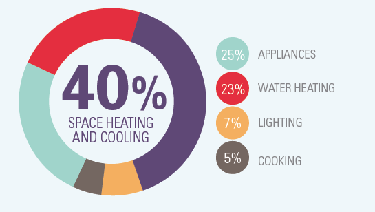 40% Space heating and cooling_0.png