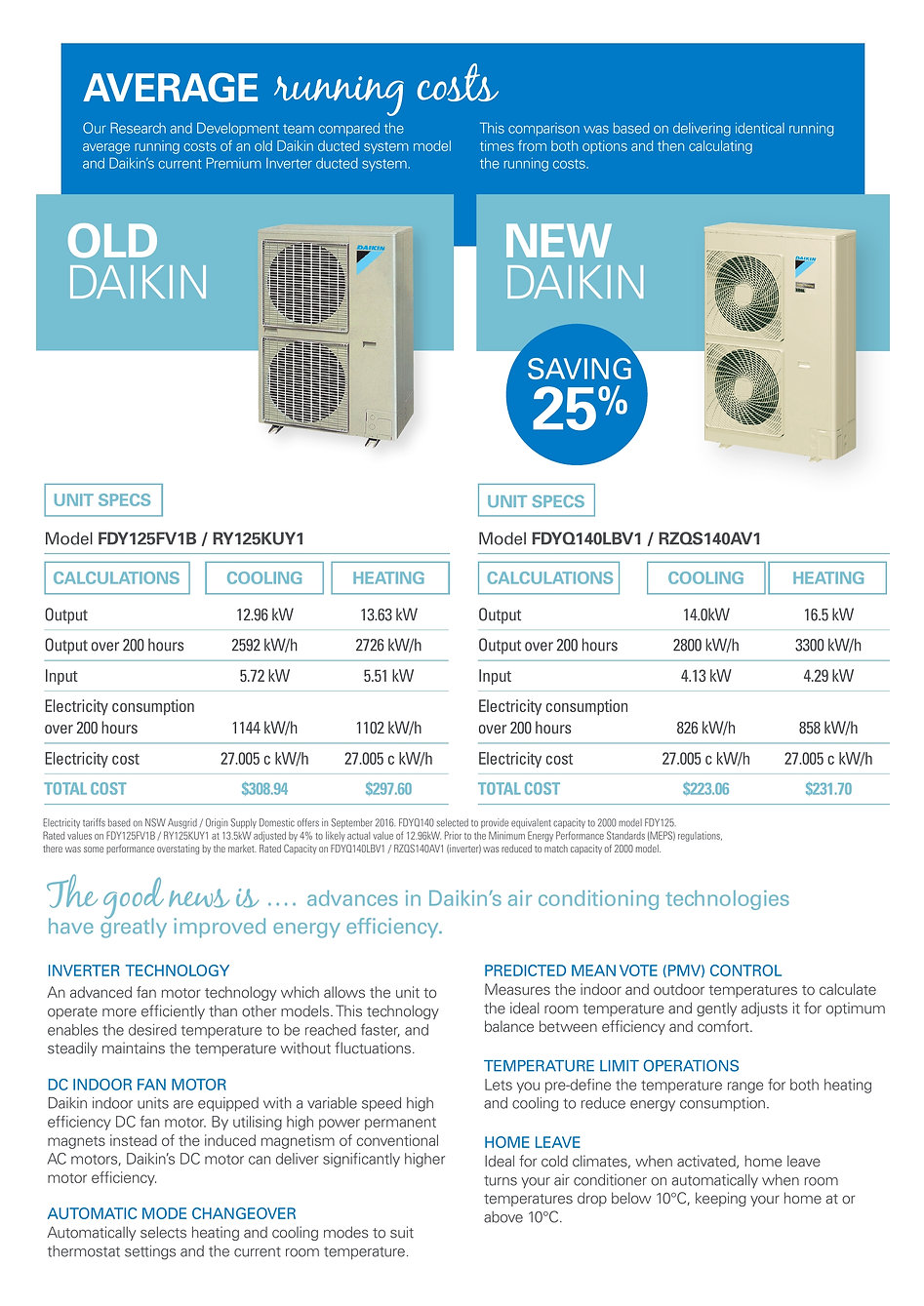Daikin ducted replacement savings