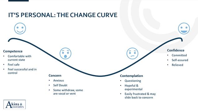 Change Curve.png