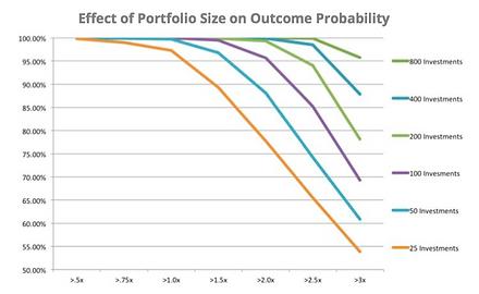 Effect of Portfolio Size on Outcome Probability