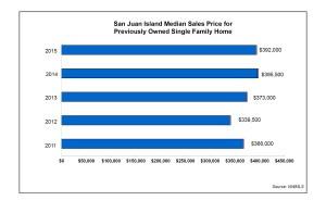 SJI-homes-Median-Sales-Price-single-
