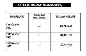 Real Estate Market Update – San Juan Island