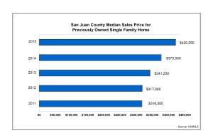 SJC-homes-Median-Sales-Price-single-