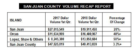 San Juan County Real Estate Market Report Q1-2018