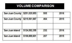 San Juan Island Real Estate Market Update Report