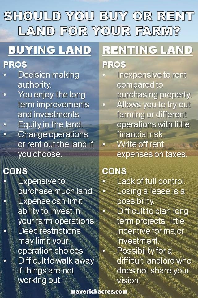 Should You Buy or Rent Farm Ranch Land
