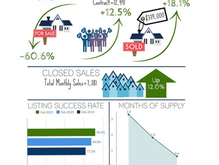 Median Sales Price Up 18%, Inventory Down 61%:                 Luxury Sales Over $3M up 140%.