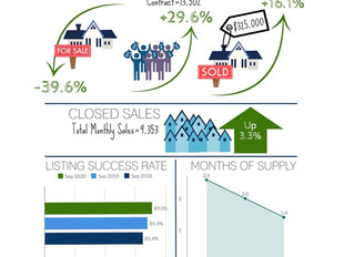 Wow! 17% Spike in Contracts over $600K in August 34% of Homes Closed Over Asking Price