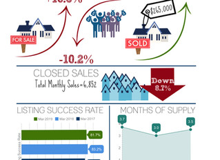 """Price Reductions up 71% on Listings $200K-$250K: Sellers: Get Competitive, It's """"Buyer Season"""""""