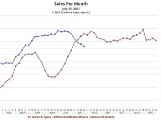 Housing Demand Weakens...What is to Come?