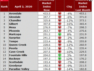 AZ Housing Market Update for Beginning of April 2020