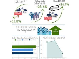 62.8% of Homes Sold Considered Affordable Last Quarter: Median Sales Price Up 27%, Incomes Up 26%