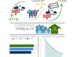 44% of Sales Closed Over Asking Price: New Listing Counts Lowest in Over 20 Years