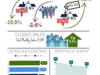 Supply Between $175K-$200K Dropped 18% in 3 Weeks...Summer is a Good Time to List Luxury Properties