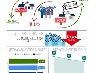 Supply between $200K-$250K has Risen 8.1% since May Seller Price Reductions Up 7% in Popular Price R