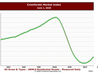 Greater Phoenix Housing Market Strongly Swinging in Favor of Sellers