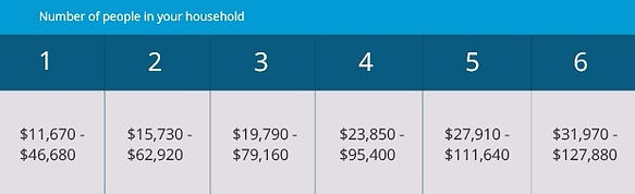 Affordable Care Act Subsidy Income Limits