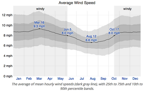 Wind Speed Cancun.png