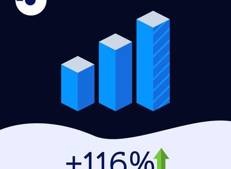 Omniunit рост на 116% за сутки. Курс Bitcoin превысил 11000 usd и Omniunit торгуется по 3.50 USD