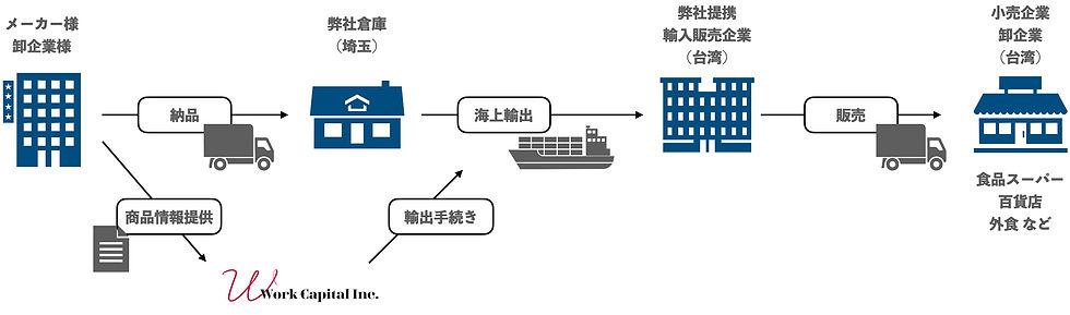 export_flow.jpg