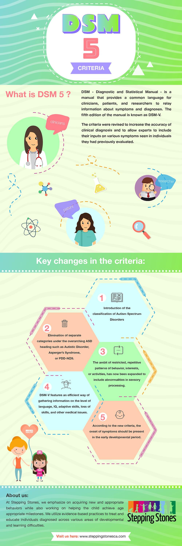 Infographic: Quick Guide to DSM-5 Criteria