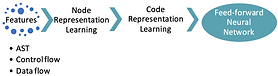 Performance-Aware Application Development