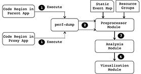 Proxy Application Development and Validation