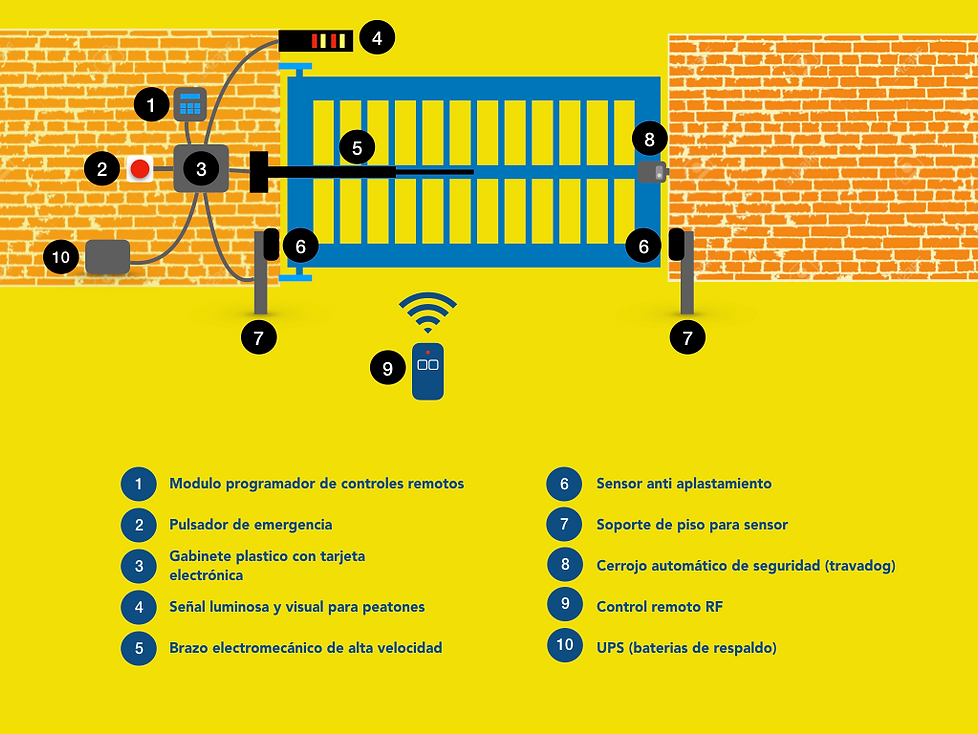 Rentapuertas diagrama.001.png