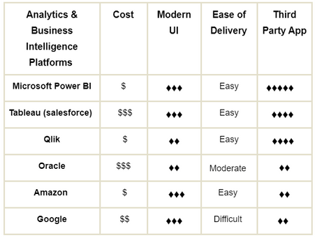Top Six Analytics & Business Intelligence Platform Comparison