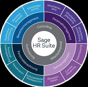 Sage HR Suite Modulkreis