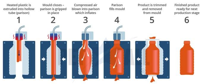 Making PET bottles