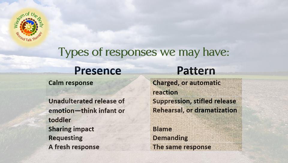 Presence versus pattern chart