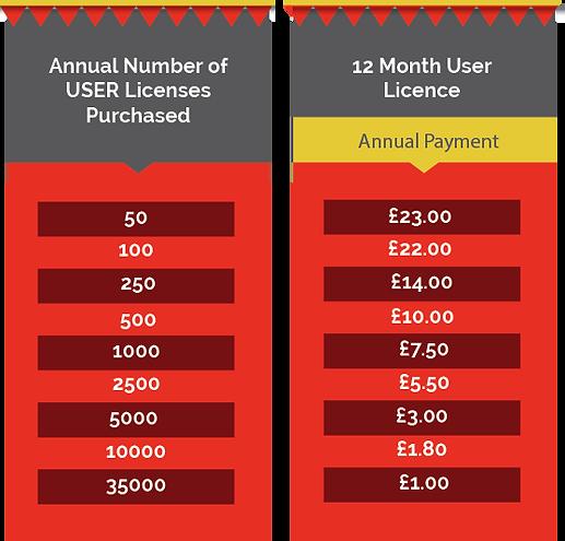 Optimised LMS - Prices