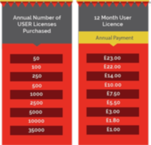 Optimised LMS - Prices