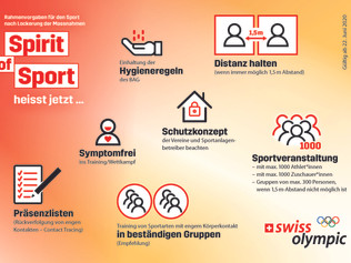 Corona-Virus: Informationen zum Trainingsbetrieb (Update: 19. Oktober)