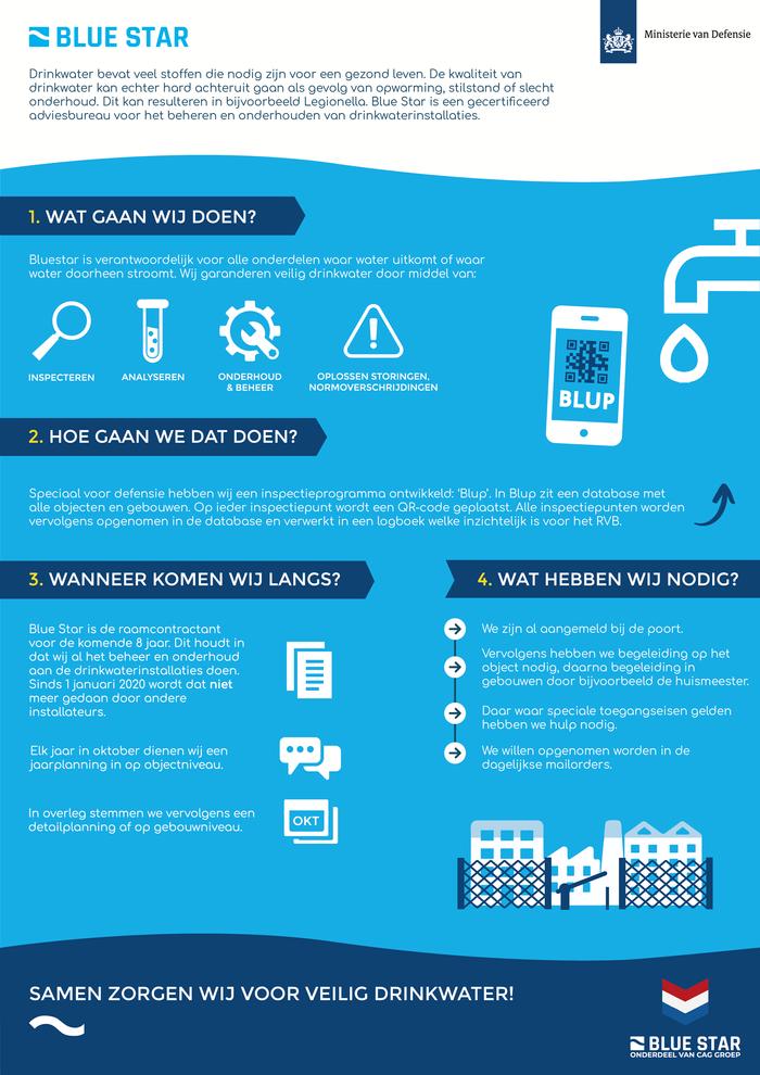 Infographic BLUESTAR Blauw.png