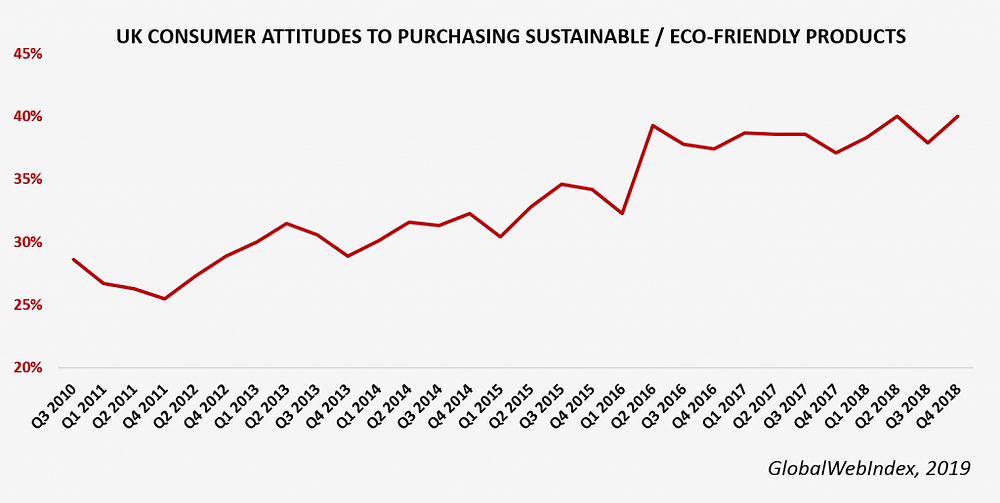 line graph that shows UK consumer attitudes to purchasing eco-friendly product