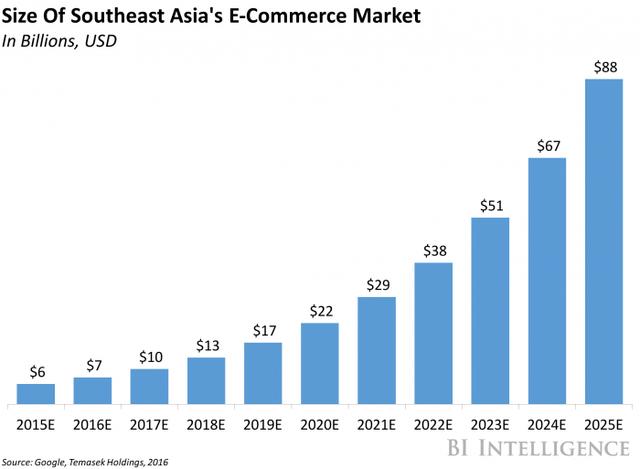 line graph that shows Size estimation on Asia's E-Commerece market