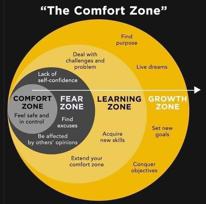 Comfort zone to growth